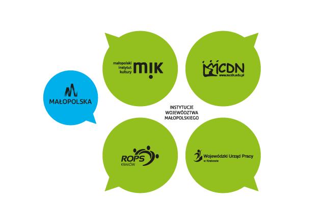 logotypy Małopolski, MIK, MCDN, ROPS iWUP